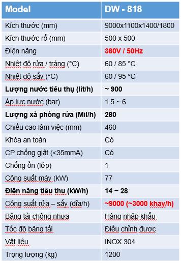 Thông số KT DW-818.V01